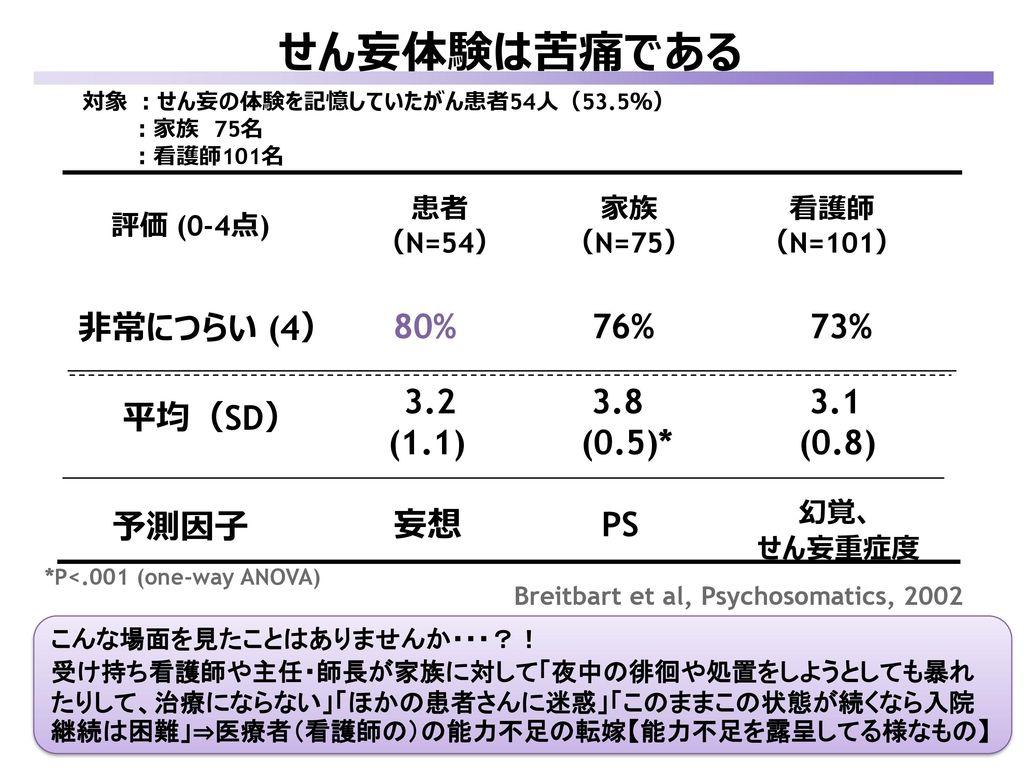 せん妄体験は苦痛である 非常につらい (4) 80% 3.2 妄想 76% 3.8 (0.5)* PS 73% 3.1 (0.8) 幻覚、