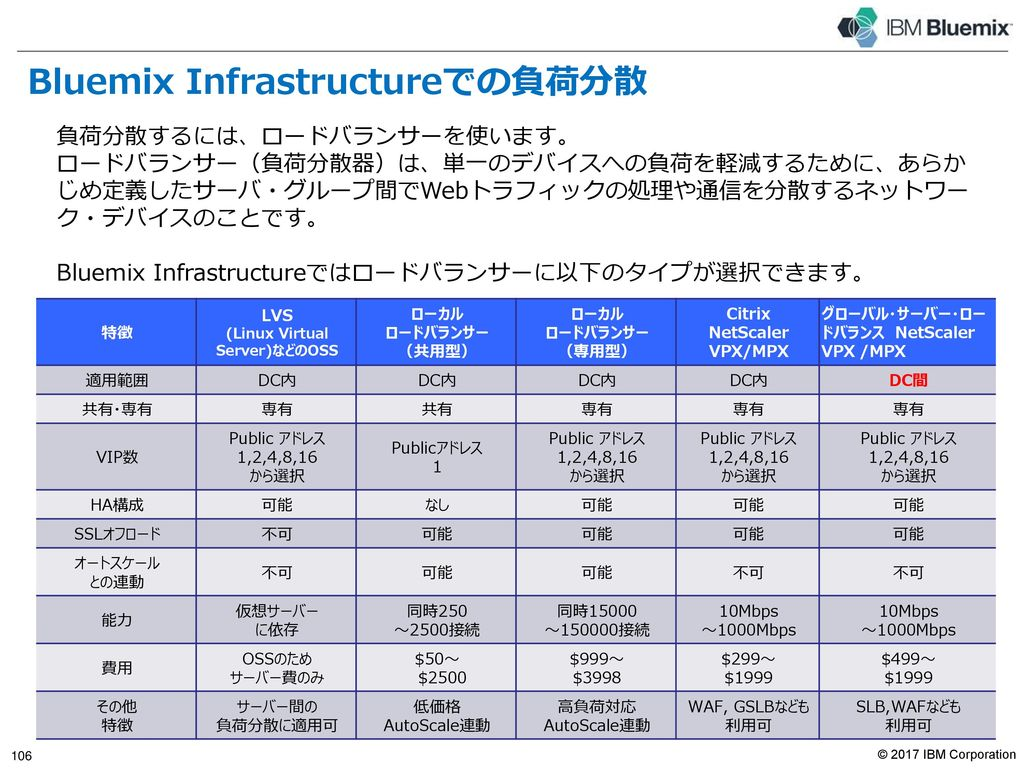 Content Delivery Network 詳細(続き)
