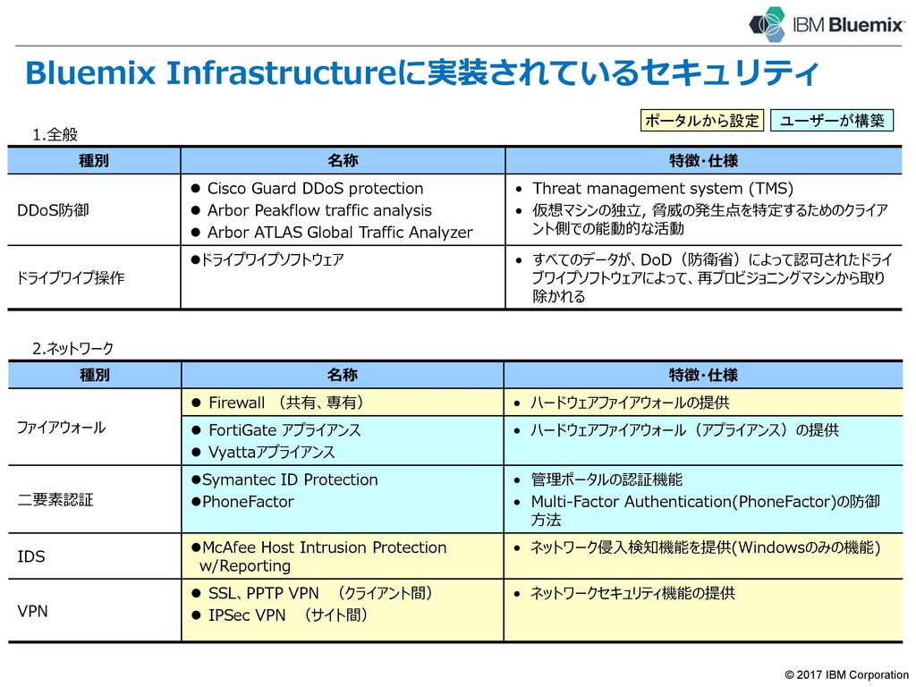 Bluemix Infrastructureのセキュリティ・モデル