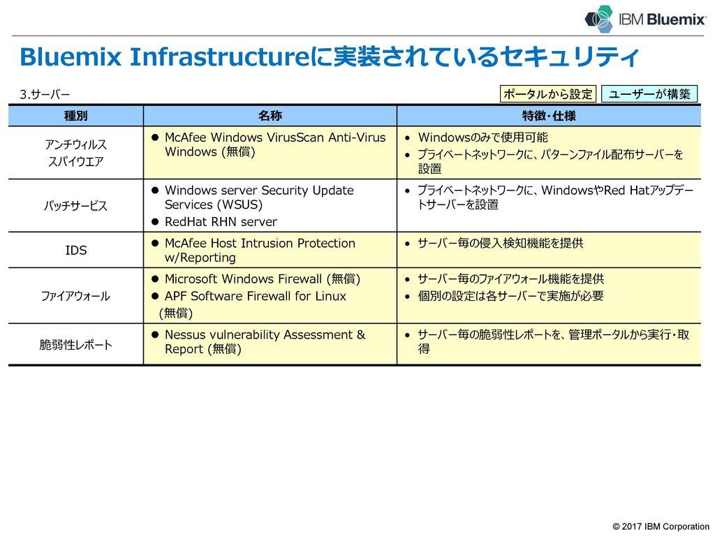Bluemix Infrastructureが提供する統一プラットフォーム