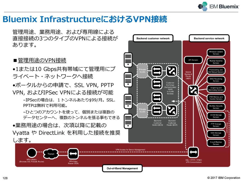 Bluemix Infrastructureに実装されているセキュリティ