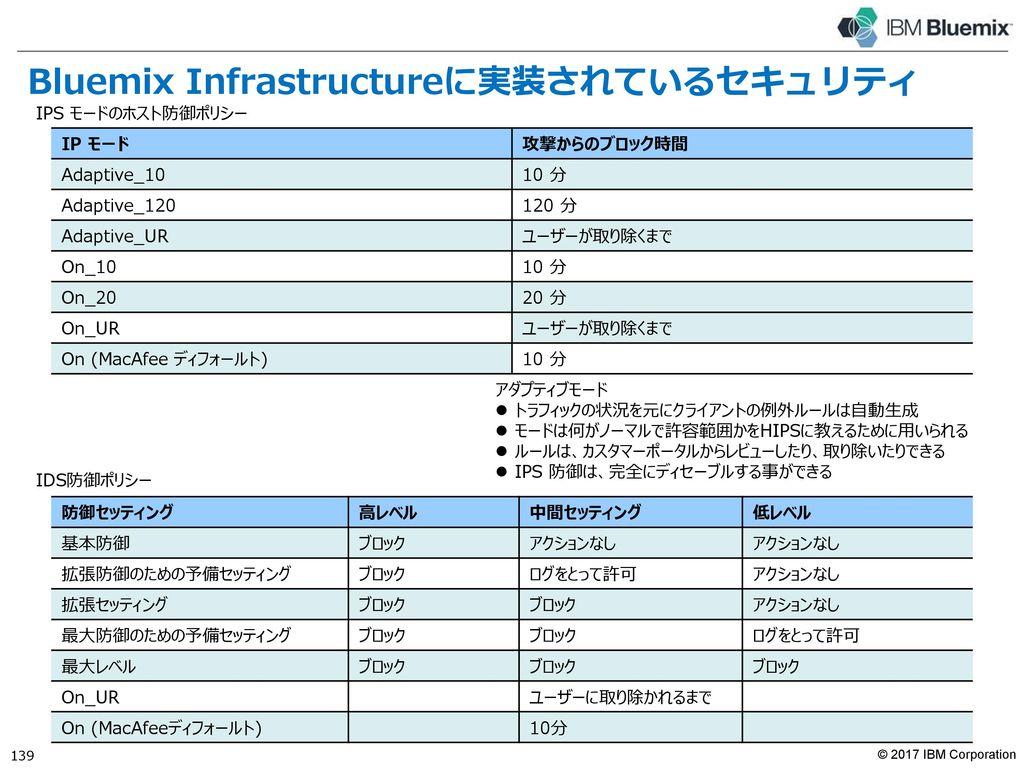 Bluemix Infrastructureに実装されていませんが・・・