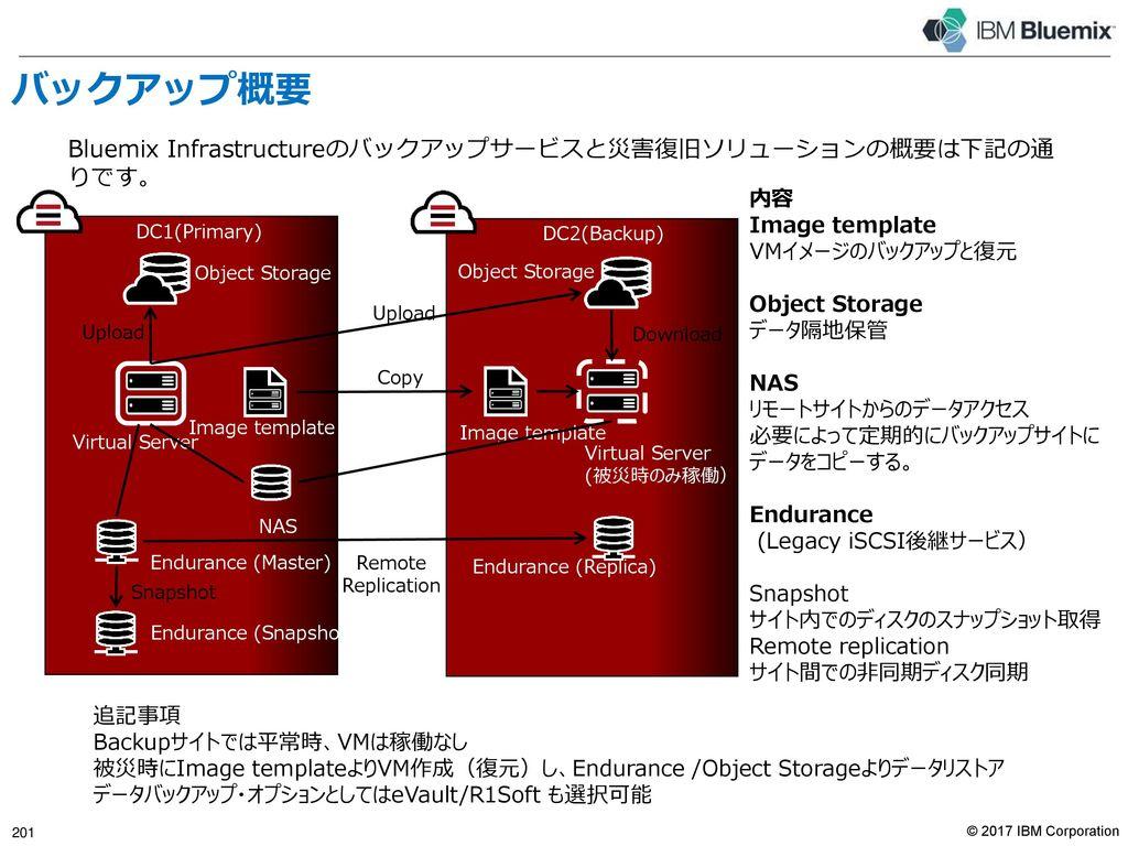 ネットワーク・インフラとしてのセキュリティ実装