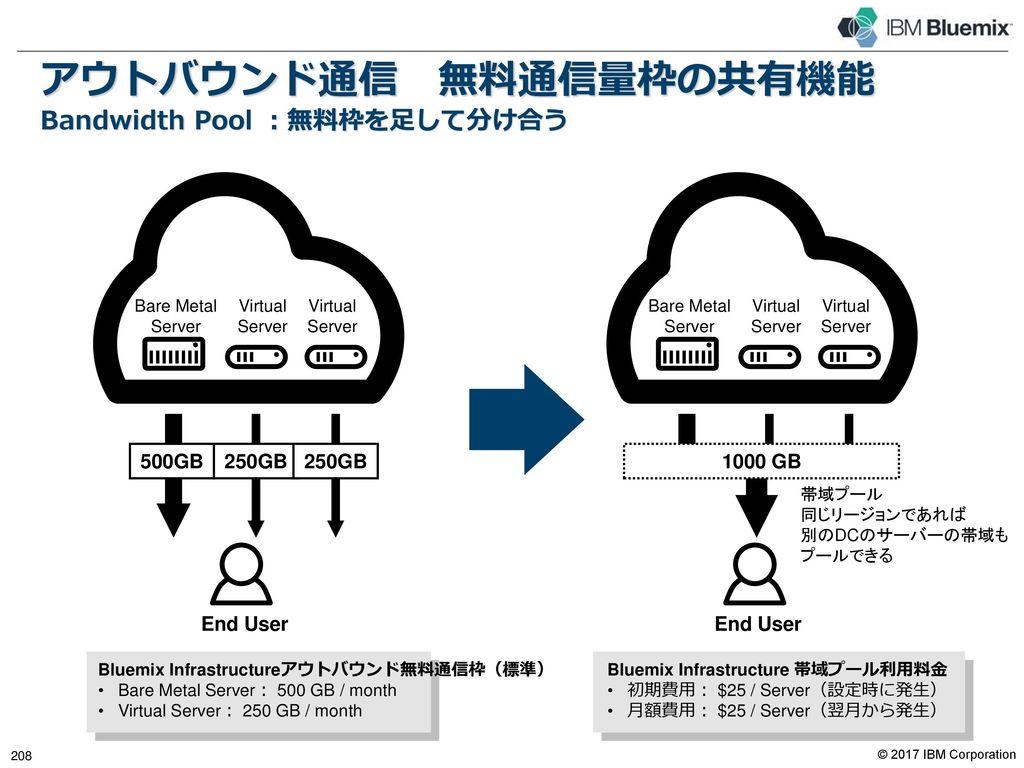 Direct Link お客様のプライベート環境とBluemix Infrastructureの間で、安全で高速なデータ転送サービスを簡単に利用できます。