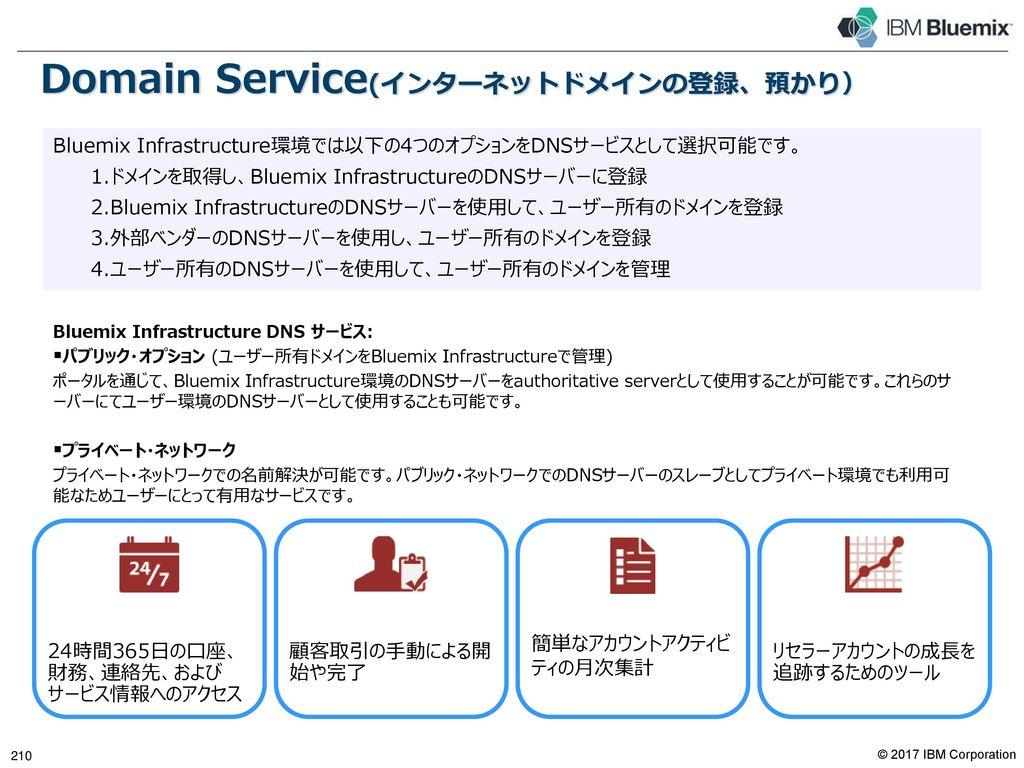 Direct Link DirectLink Cloud DirectLink NSP DirectLink CSP 205 IBMクラウド