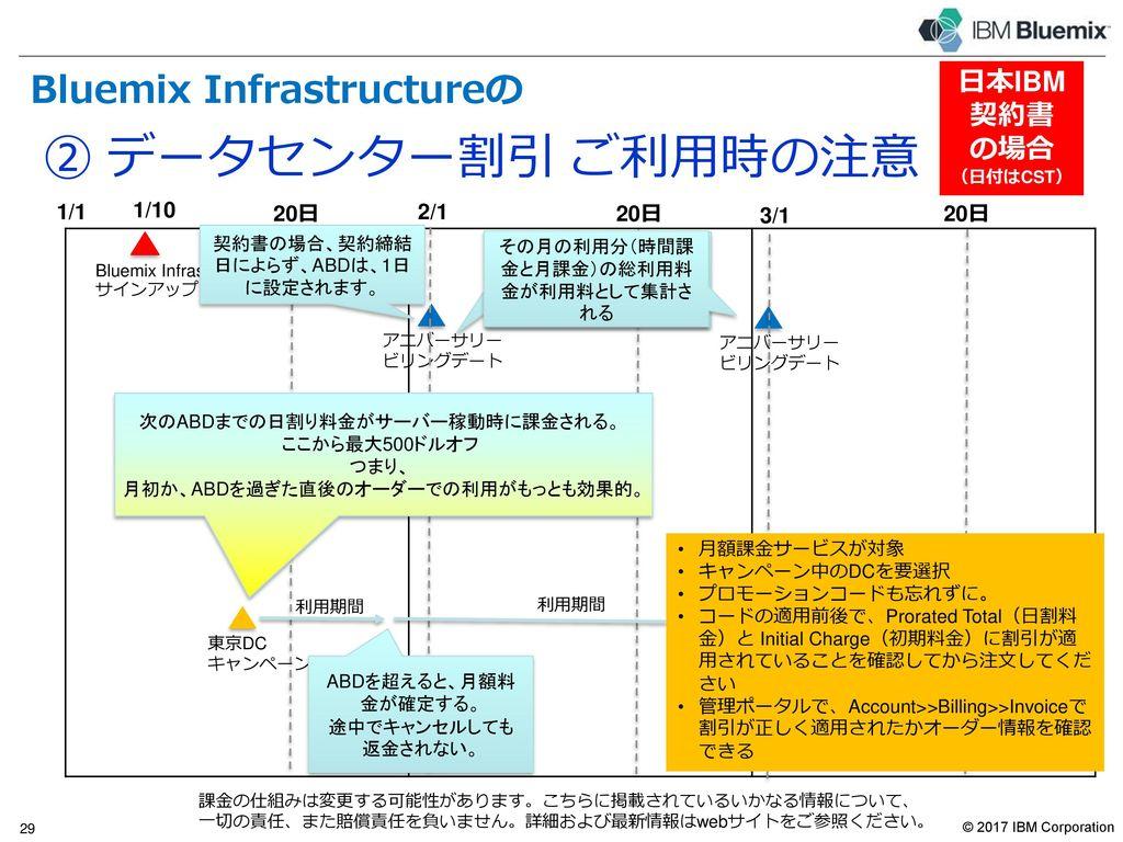 ② データセンター割引 ご利用時の注意 Bluemix Infrastructureの特長 クレジット カード の場合 1/1 1/10