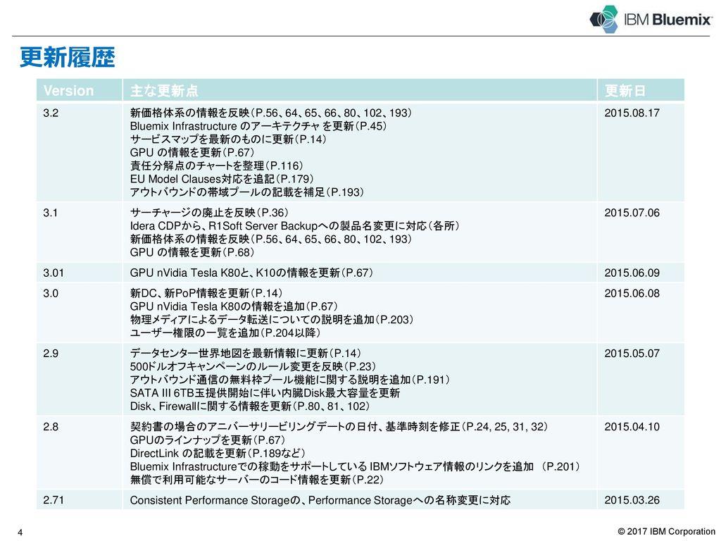 更新履歴 Version 主な更新点 更新日 3 4.8 各チャートを整理(P.32、P.124)、資料をPPTで公開開始