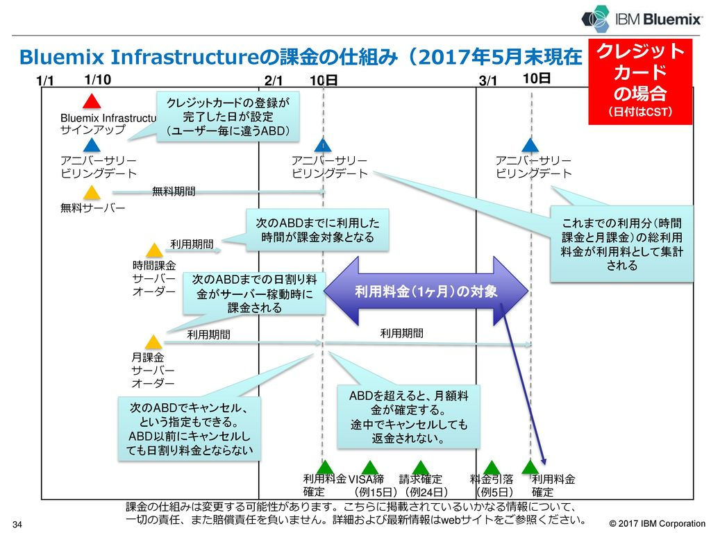 Bluemix Infrastructure が取得している認証
