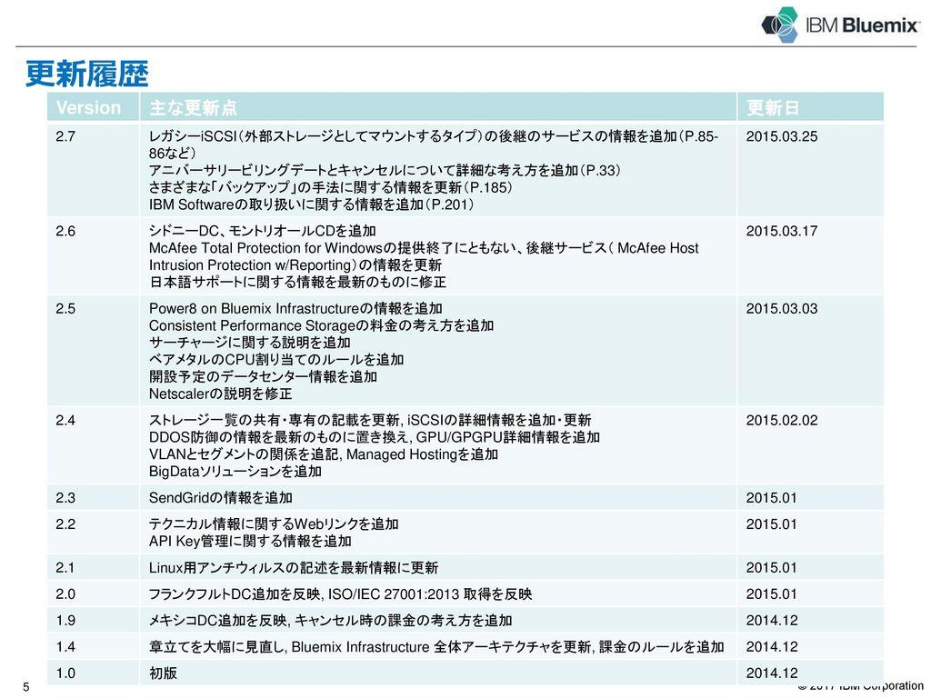 更新履歴 Version 主な更新点 更新日 4 3.2 新価格体系の情報を反映(P.56、64、65、66、80、102、193)