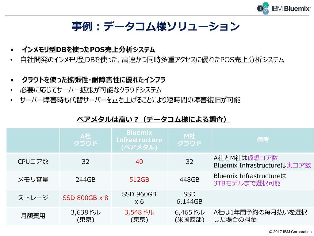 事例 : 前田建設工業様 建設クラウド