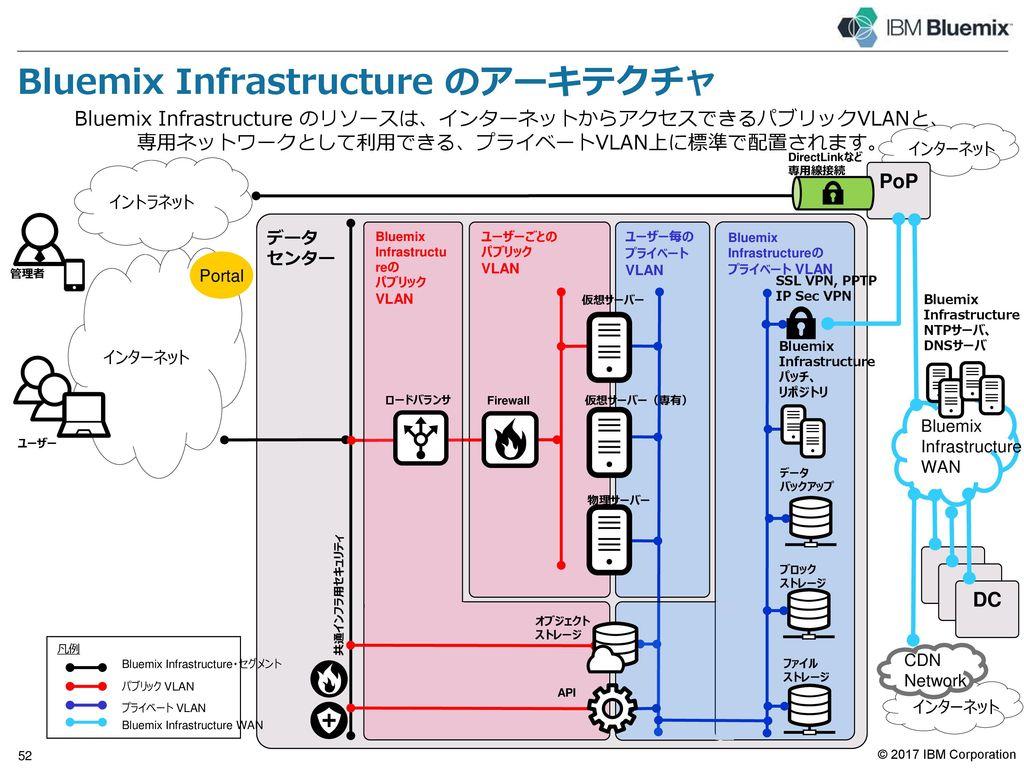 IBM Cloud は、すべてのビジネスの基幹を支えます。