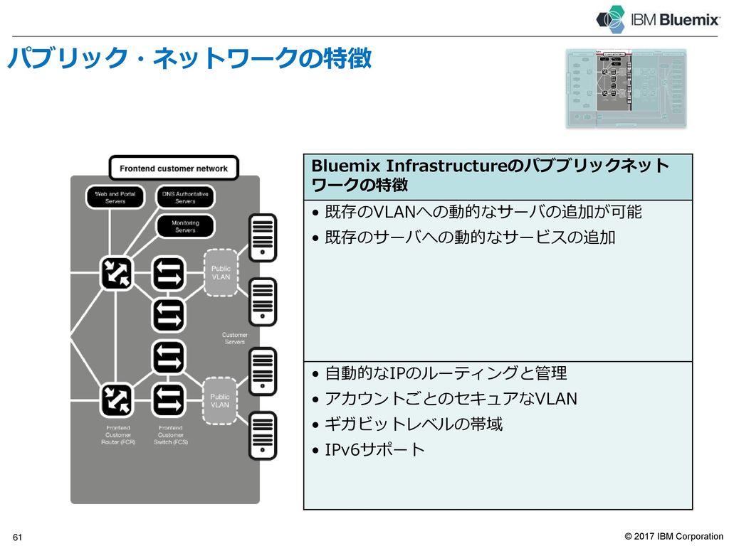 パブリック・ネットワーク Bluemix Infrastructureのパブリック・ネットワークは