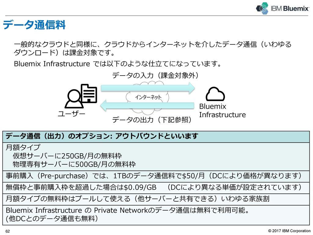 パブリック・ネットワーク(続き) Bluemix Infrastructureが使用している代表的なネットワーク・キャリア