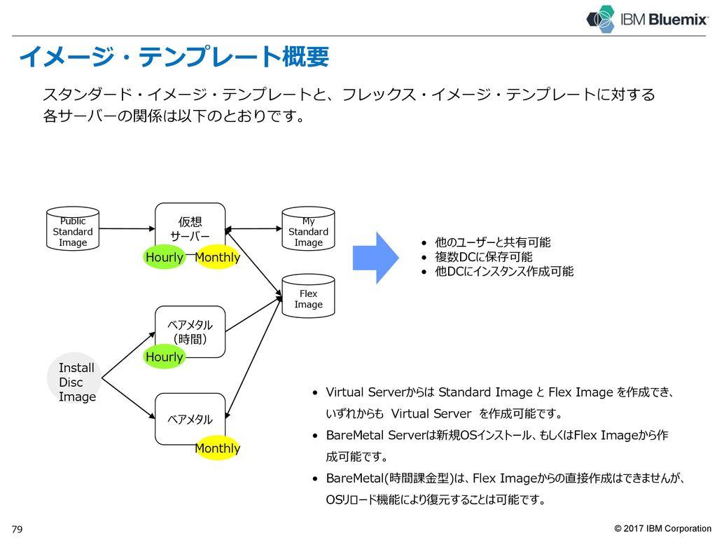 Bluemix で「プライベート・クラウド」を構築する例