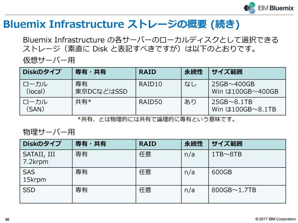 目次 Bluemix Infrastructure 概要 Bluemix Infrastructureアーキテクチャ