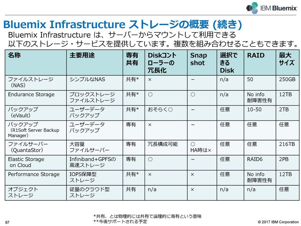 Bluemix Infrastructure ストレージの概要