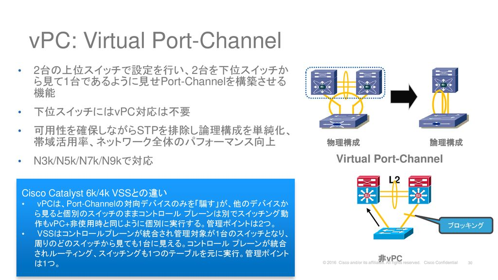 vPC: Virtual Port-Channel