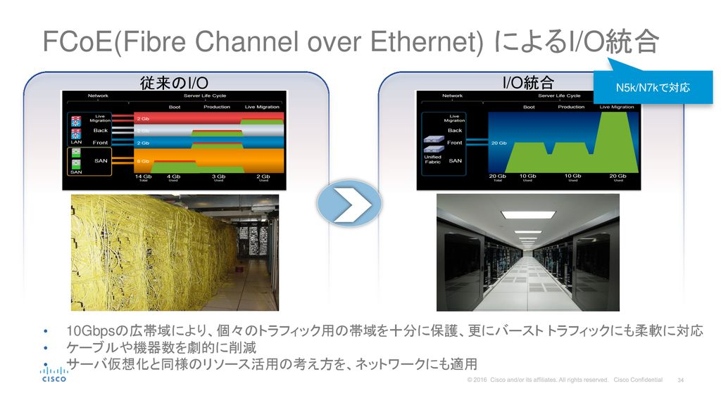 FCoE(Fibre Channel over Ethernet) によるI/O統合
