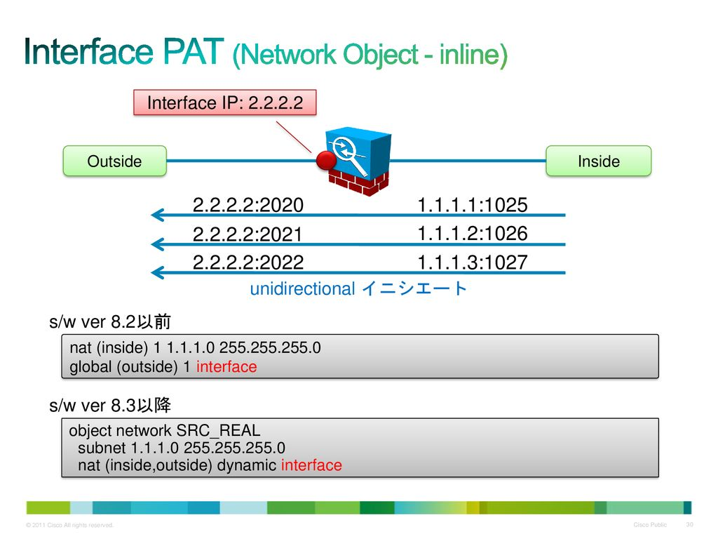 Interface PAT (Network Object - inline)