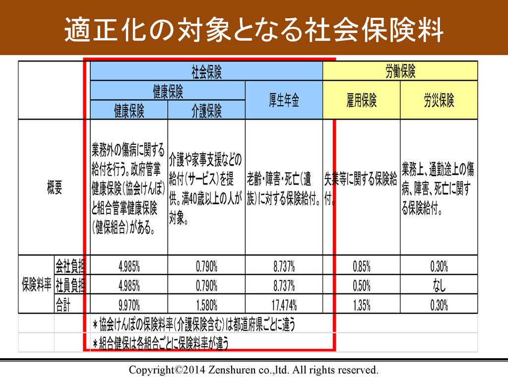 適正化の対象となる社会保険料 Copyright©2014 Zenshuren co.,ltd. All rights reserved.