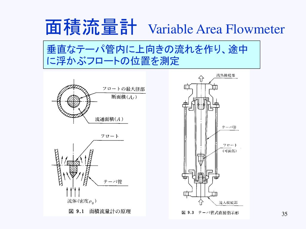 面積流量計 Variable Area Flowmeter