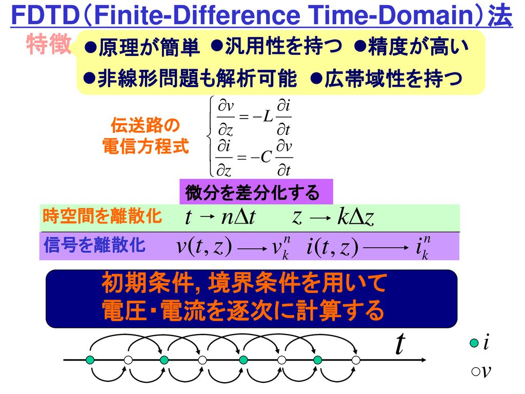 FDTD(Finite-Difference Time-Domain)法