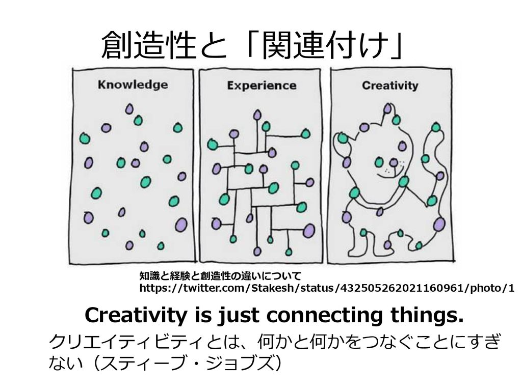 Creativity is just connecting things.