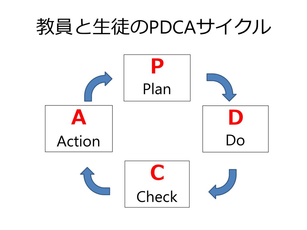 教員と生徒のPDCAサイクル P Plan A Action D Do C Check