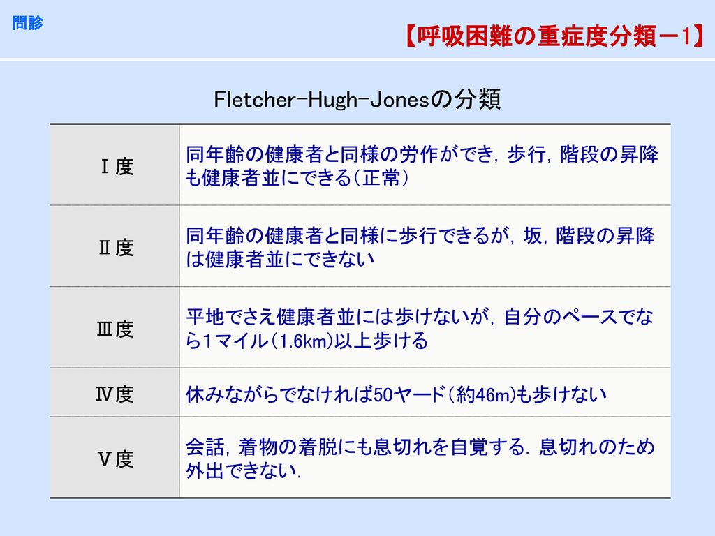 Fletcher-Hugh-Jonesの分類