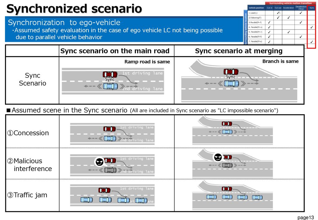 Sync scenario on the main road Sync scenario at merging