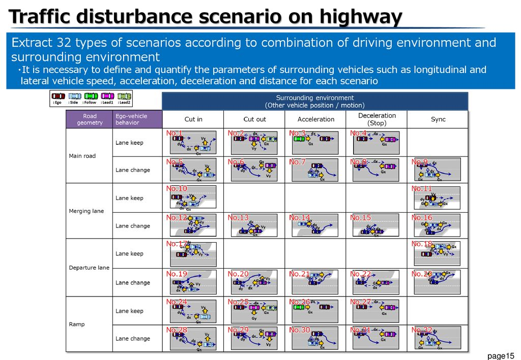 Traffic disturbance scenario on highway