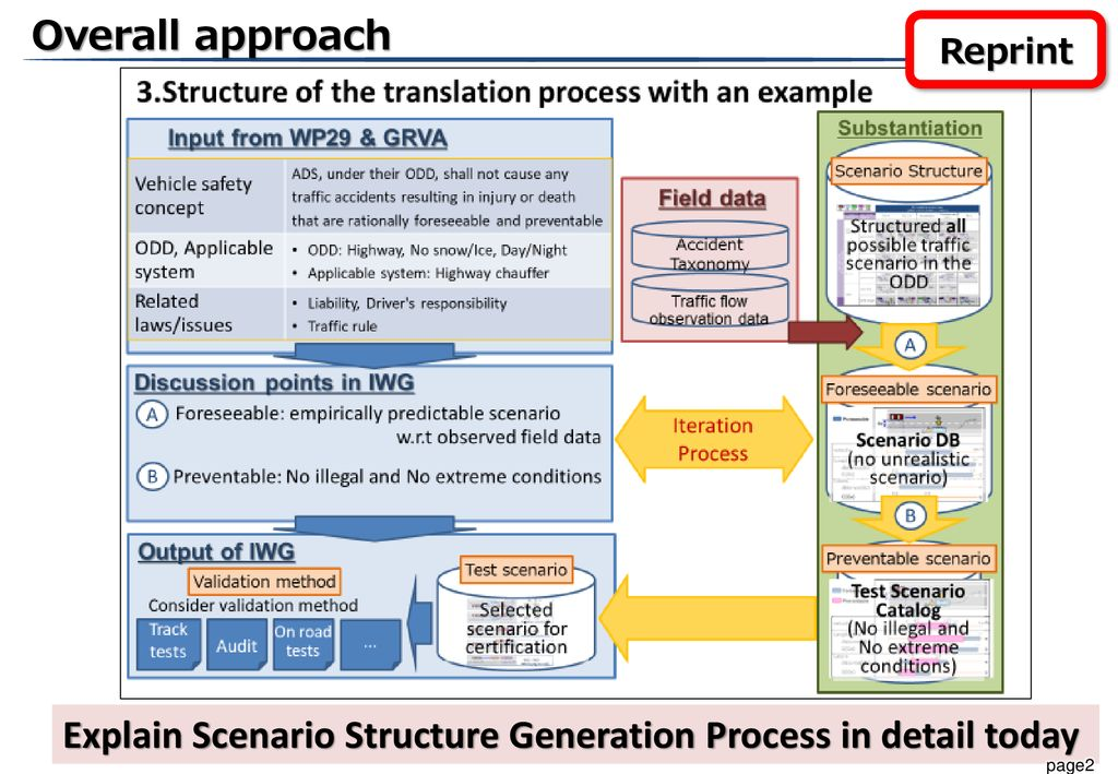 Explain Scenario Structure Generation Process in detail today