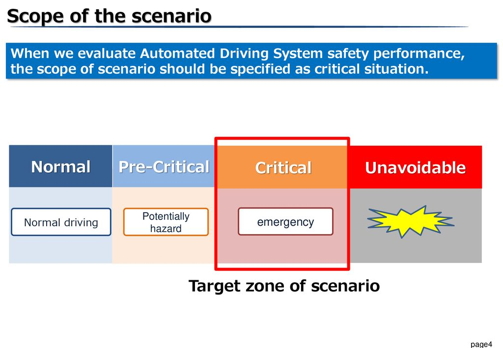 Scope of the scenario Normal Pre-Critical Critical Unavoidable