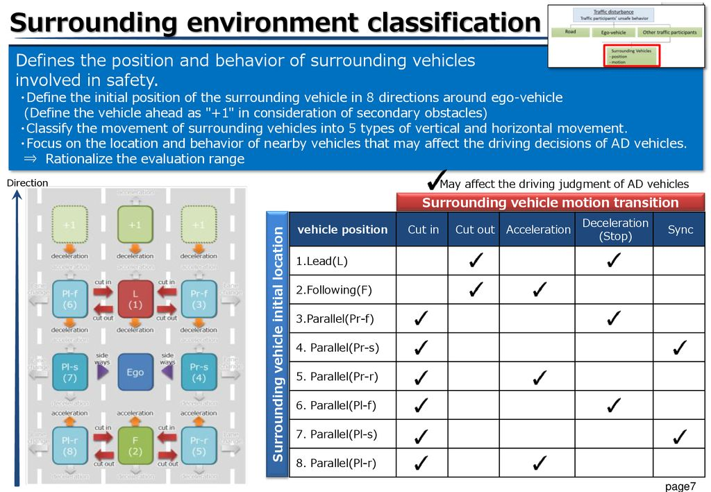 Surrounding environment classification