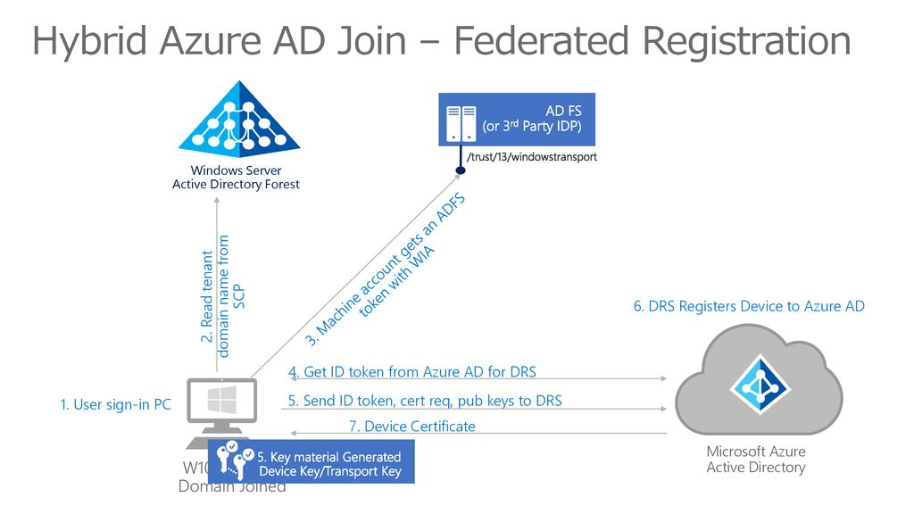 Hybrid Azure AD Join – Federated Registration