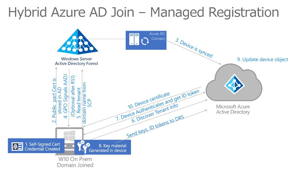 Hybrid Azure AD Join – Managed Registration