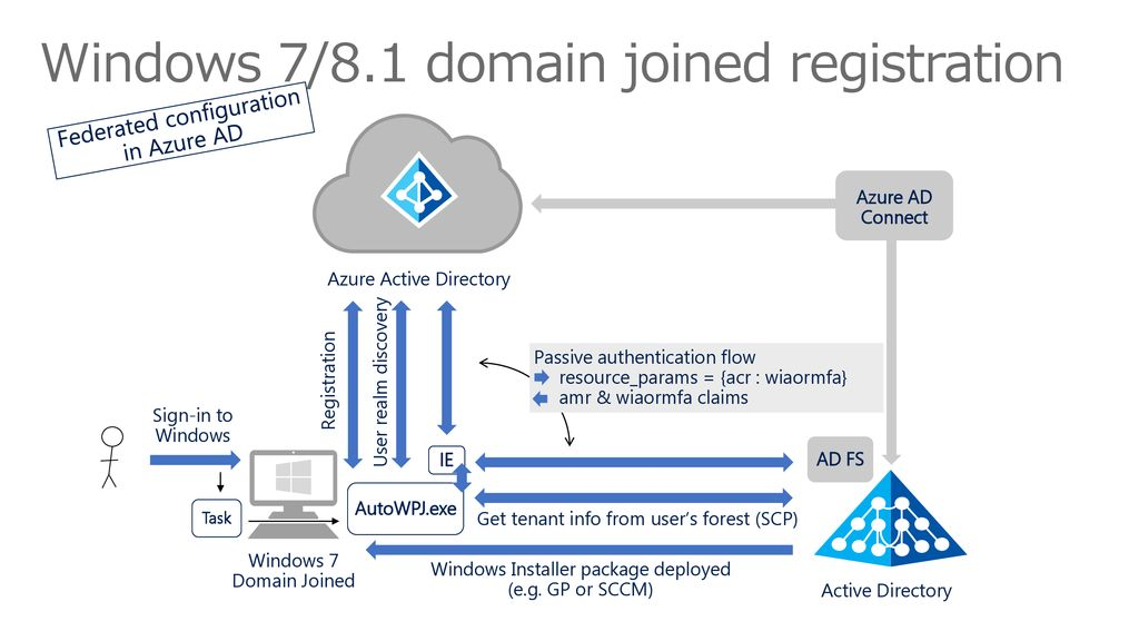 Windows 7/8.1 domain joined registration