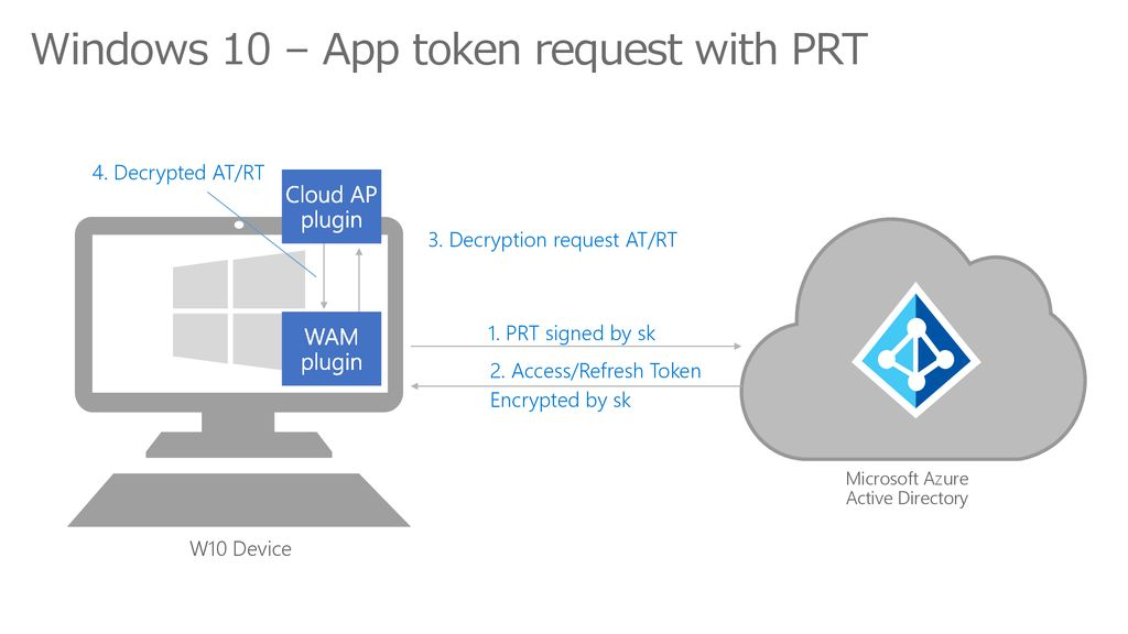 Windows 10 – App token request with PRT