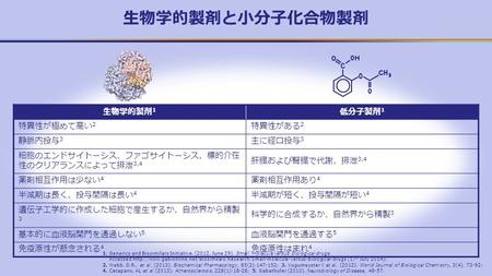 生物学的製剤と小分子化合物製剤 1. Generics and Biosimilars Initiative. (2012, June 29). Small molecule versus biological drugs. Accessed