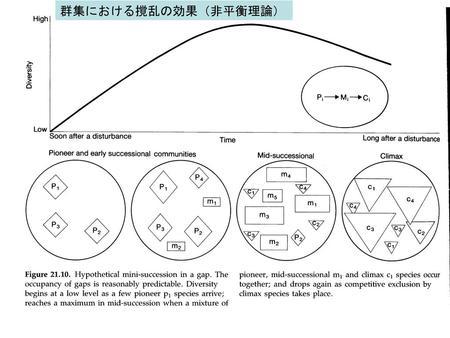 生活史特性(life history traits...