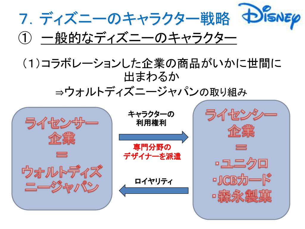 「キャラクターマーケティングにおける ディズニーの戦略 ...