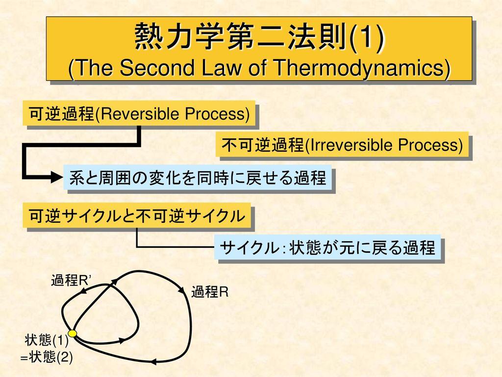 熱力学第二法則 - Second law of...