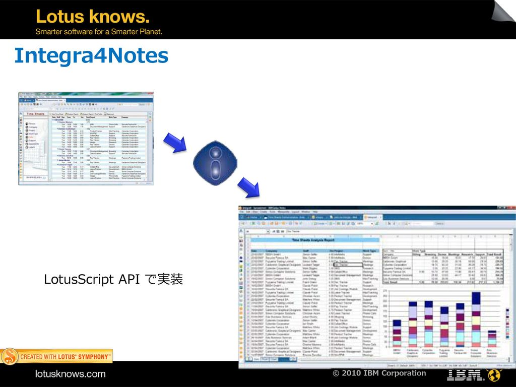 Lotus Notes との連携例 Integra4Notes PSC