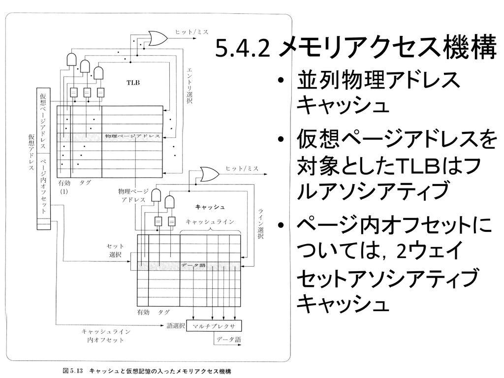 計算機システムⅡ キャッシュと仮...
