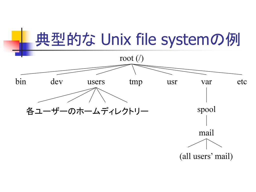 Unix の ファイルシステム(File...