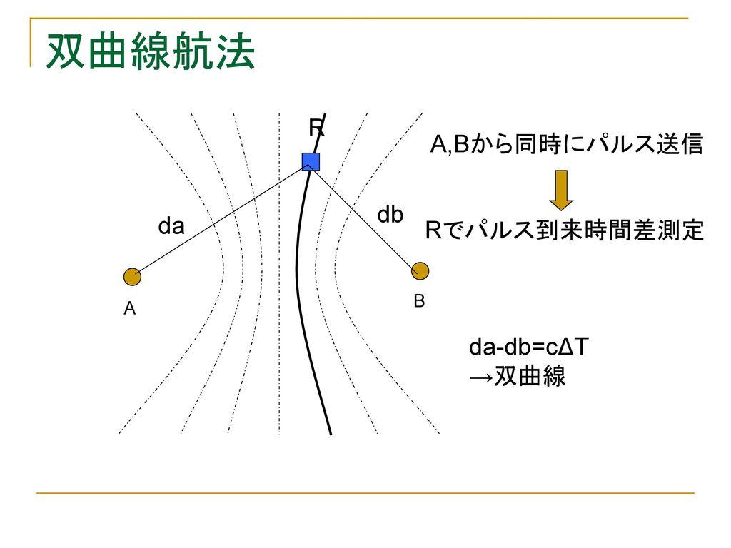 情報通信システム論I ---無線航...