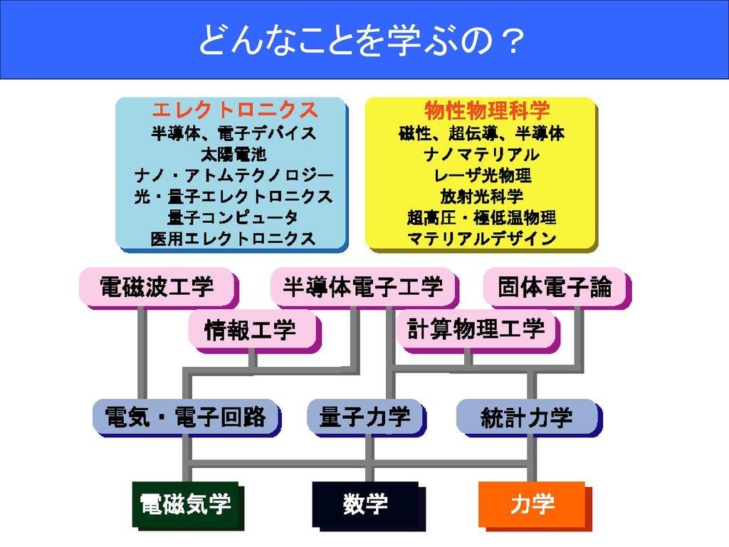 工学部 大阪 大学 基礎 エレクトロニクスコース/電子光科学領域