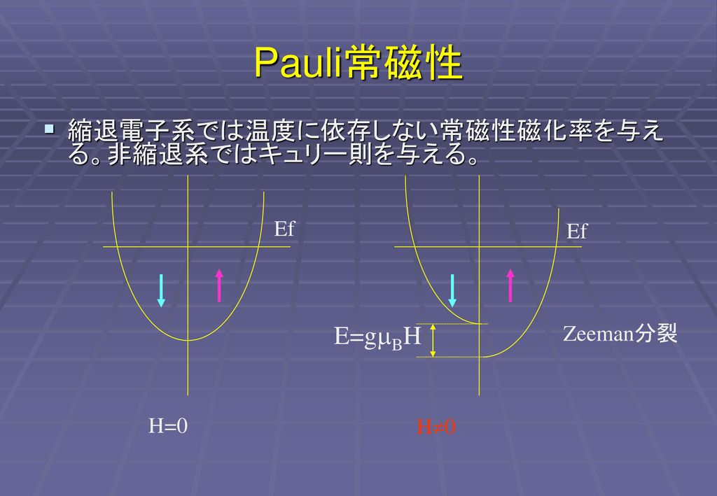 パウリ常磁性 - JapaneseClass.j...