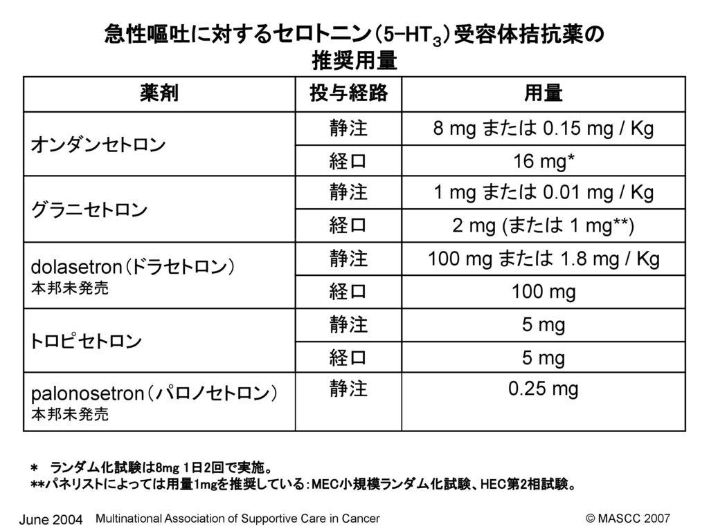 拮抗 薬 ht3 5 受容 体