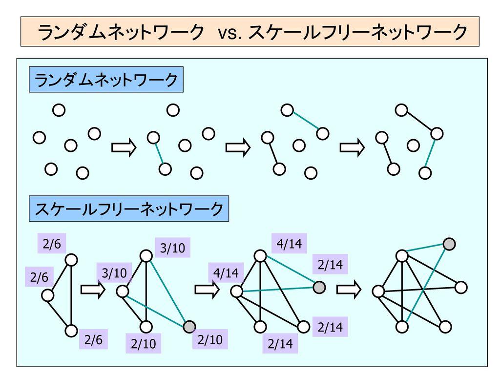 タンパク質相互作用ネットワークの スケールフリーモデル - ppt ...